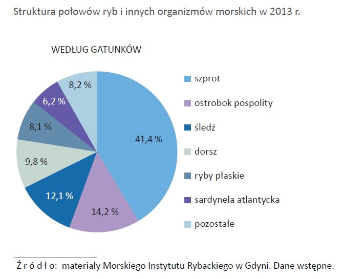 polowy-ryb-morskich-polsce