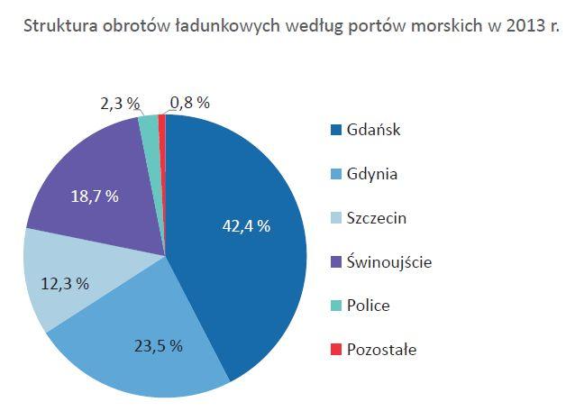 polskie-porty-morskie-obroty