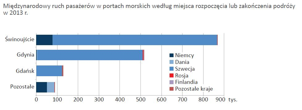 porty-pasazerowie-polska
