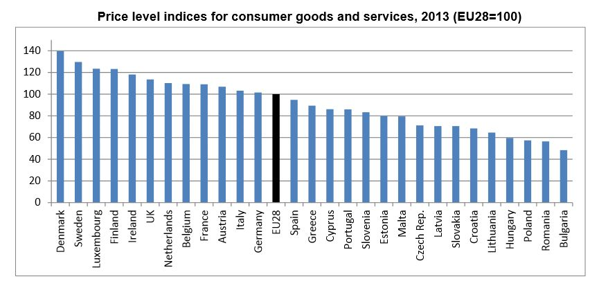 Wskaźników poziomu cen towarów i usług konsumpcyjnych,