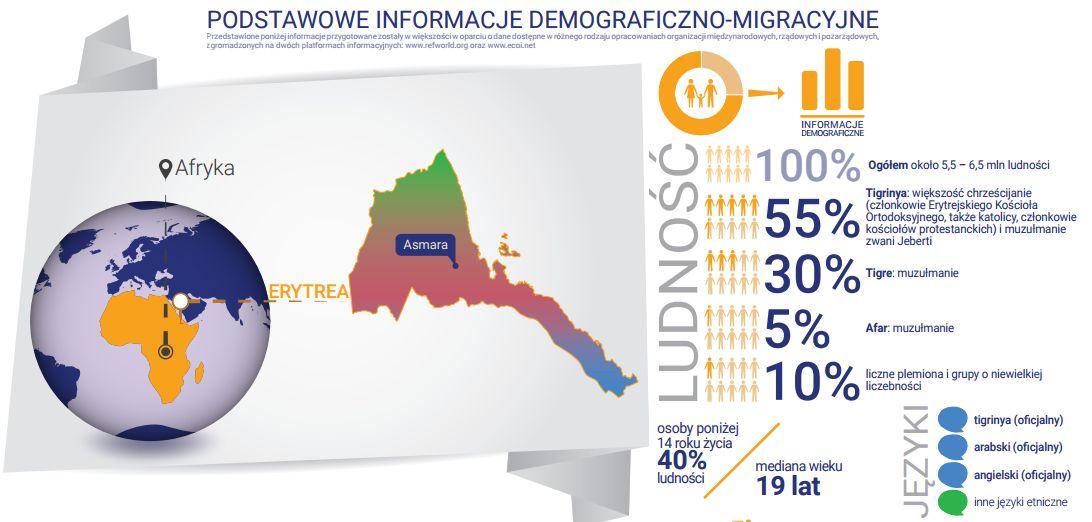 erytrea-uchodzcy-polska