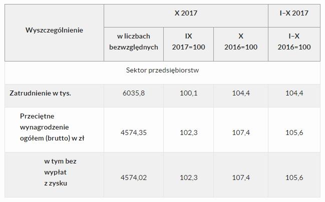 Przeciętne zatrudnienie i wynagrodzenie w sektorze przedsiębiorstw w październiku 2017 roku