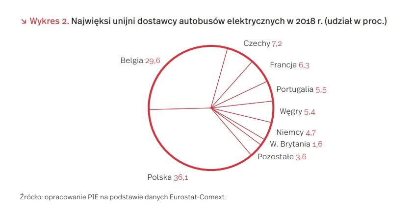 Najwięksi unijni dostawcy autobusów elektrycznych w 2018 r. (udział w proc.)