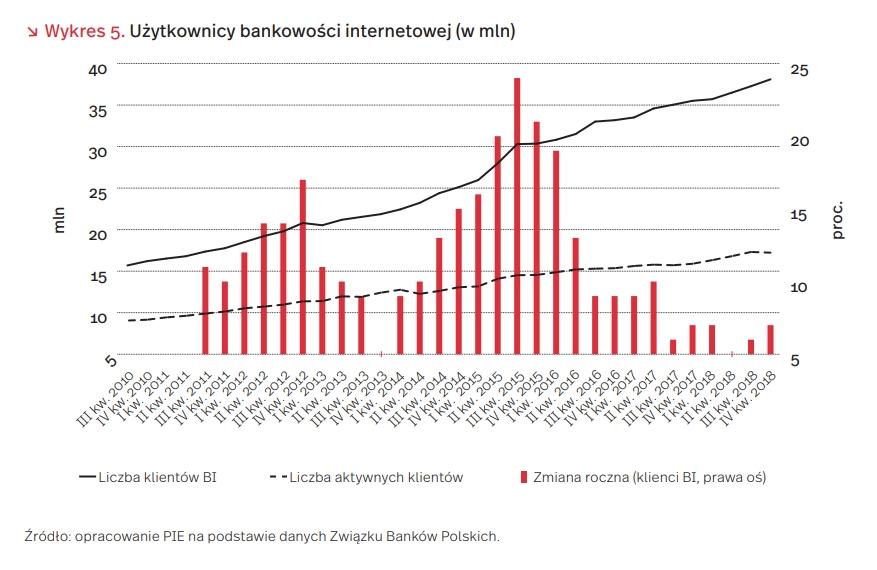 Użytkownicy bankowości internetowej (w mln)