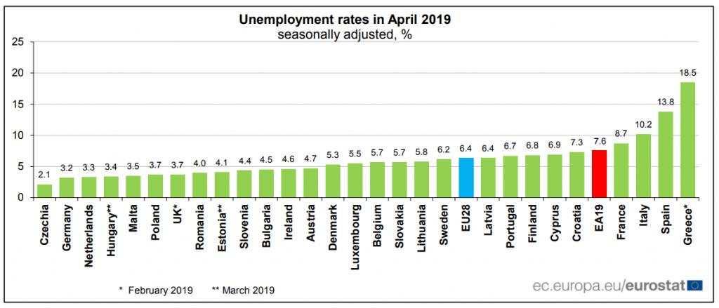 Stopa bezrobocia w kwietniu 2019 r