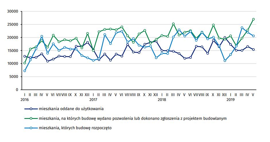 Wykres 1. Ruch budowlany w obszarze budownictwa mieszkaniowego w Polsce