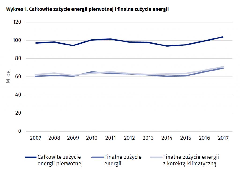 Całkowite zużycie energii pierwotnej i finalne zużycie energii