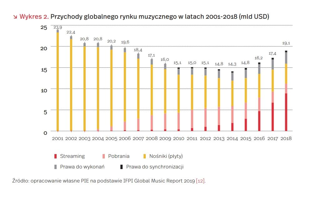 Przychody globalnego rynku muzycznego w latach 2001-2018 (mld USD)