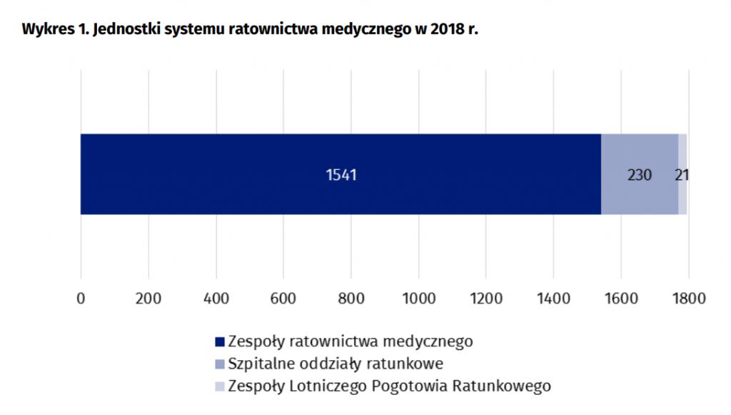 Wykres 1. Jednostki systemu ratownictwa medycznego w 2018 r