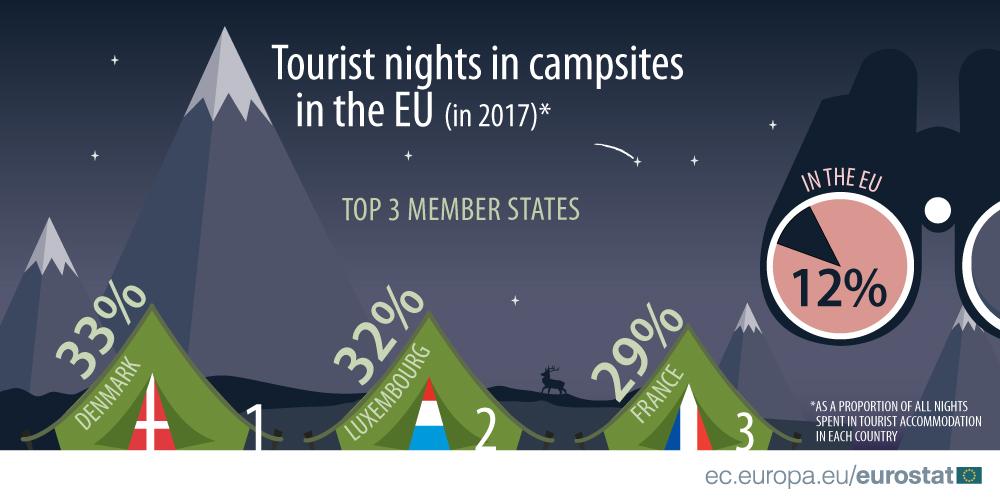 Odsetek noclegów na kempingach w stosunku do wszystkich noclegów w obiektach turystycznych