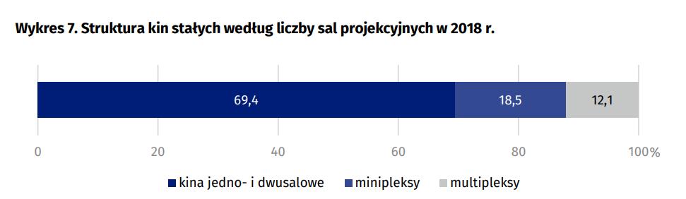Struktura kin stałych według liczby sal projekcyjnych w 2018 r.