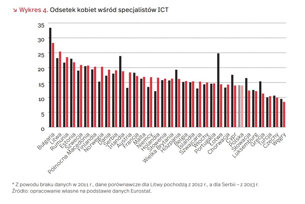 Odsetek kobiet wśród specjalistów ICT