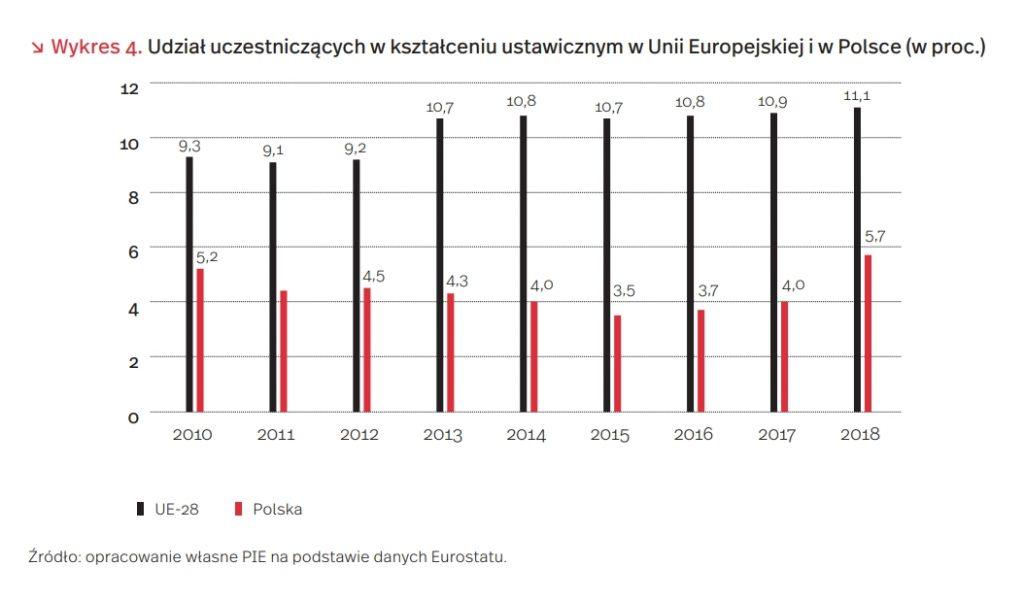 Udział uczestniczących w kształceniu ustawicznym w Unii Europejskiej i w Polsce (w proc.)