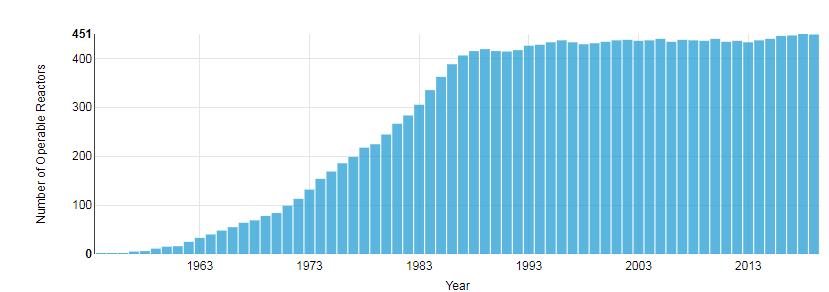 Liczba działających reaktorów na świecie