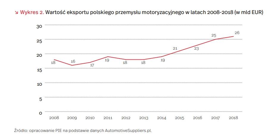 Wartość eksportu polskiego przemysłu motoryzacyjnego w latach 2008-2018 (w mld EUR