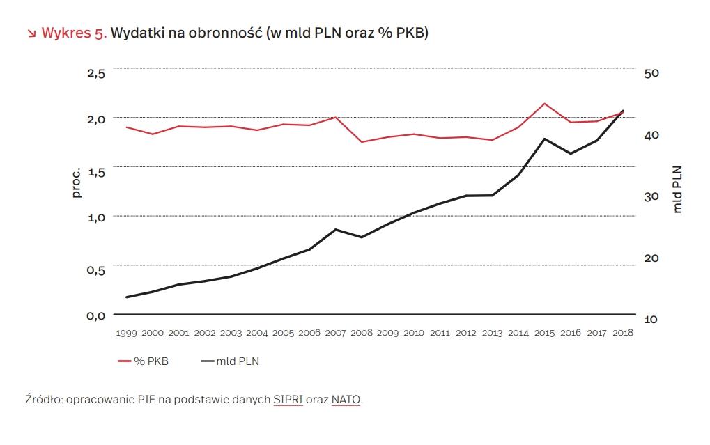 Wydatki na obronność (w mld PLN oraz % PKB)