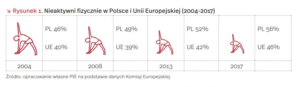 Nieaktywni fizycznie w Polsce i Unii Europejskiej (2004-2017)