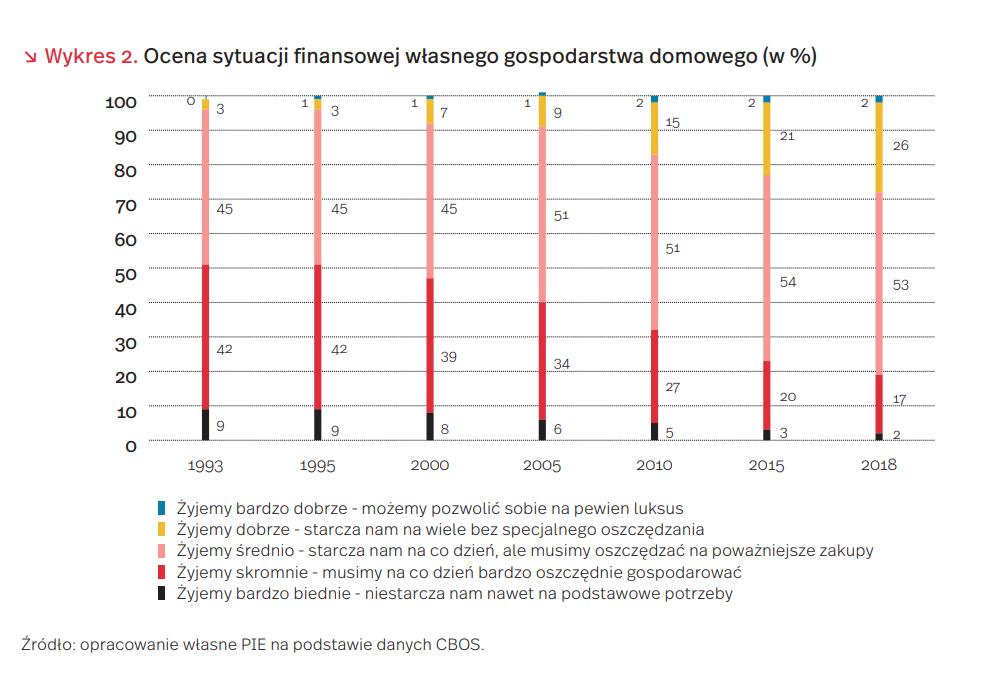 Ocena sytuacji finansowej własnego gospodarstwa domowego (w %)