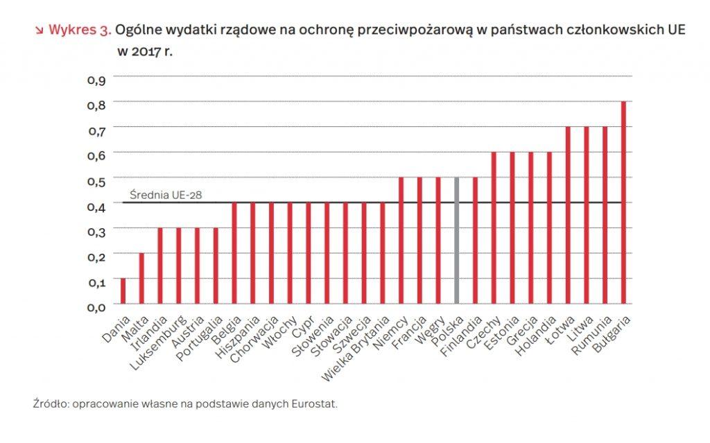 Ogólne wydatki rządowe na ochronę przeciwpożarową w państwach członkowskich UE w 2017 r.