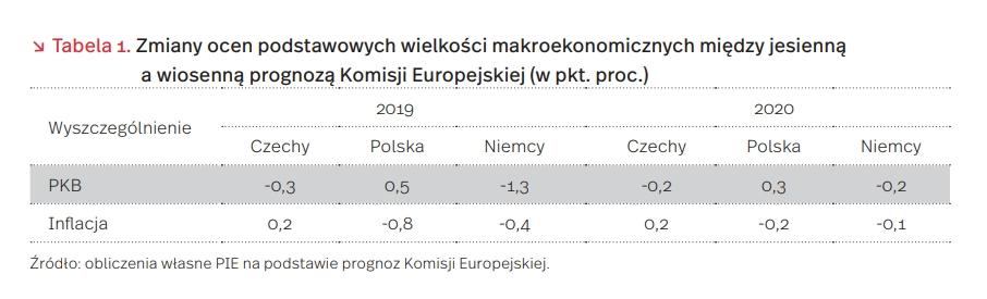 Zmiany ocen podstawowych wielkości makroekonomicznych między jesienną a wiosenną prognozą Komisji Europejskiej (w pkt. proc.)