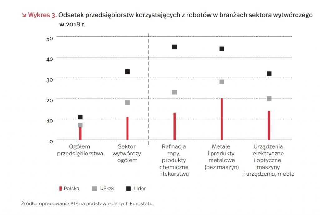Odsetek przedsiębiorstw korzystających z robotów w branżach sektora wytwórczego w 2018 r