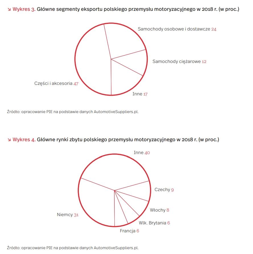 Główne segmenty eksportu polskiego przemysłu motoryzacyjnego w 2018 r. (w proc.)  Główne rynki zbytu polskiego przemysłu motoryzacyjnego w 2018 r. (w proc.)