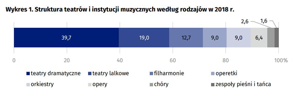 Struktura teatrów i instytucji muzycznych według rodzajów w 2018 r.