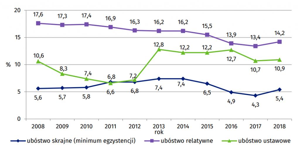 Wykres 1. Zasięg ubóstwa w Polsce w latach 2008 – 2018 według przyjętych w danym roku granic ubóstwa (w % osób w gospodarstwach domowych)