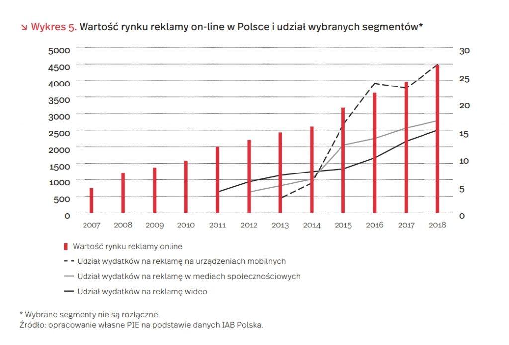 Wartość rynku reklamy on-line w Polsce i udział wybranych segmentów