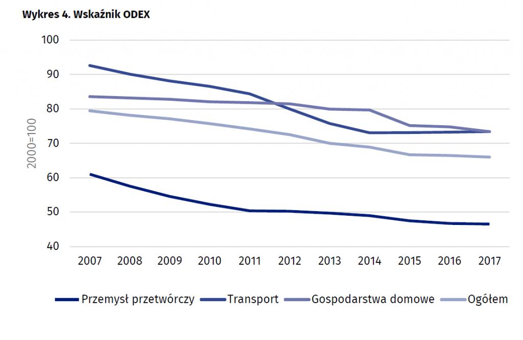 Wskaźnik ODEX