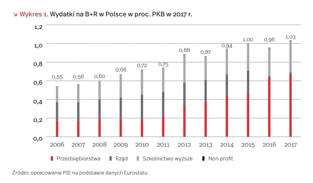 Wydatki na B+R w Polsce w proc. PKB w 2017 r.