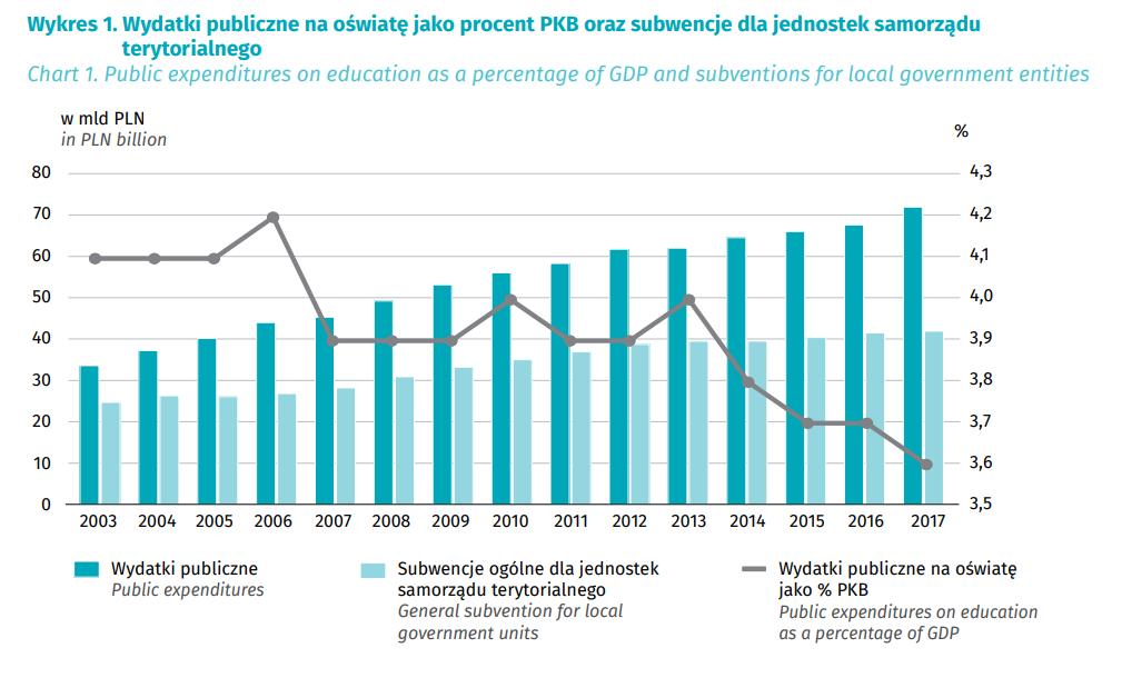 1. Wydatki publiczne na oświatę jako procent PKB oraz subwencje dla jednostek samorządu  terytorialnego
