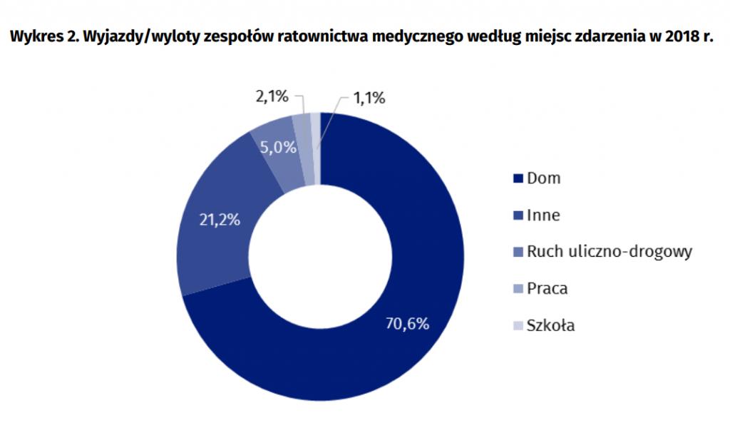 Wyjazdy/wyloty zespołów ratownictwa medycznego według miejsc zdarzenia w 2018 r.
