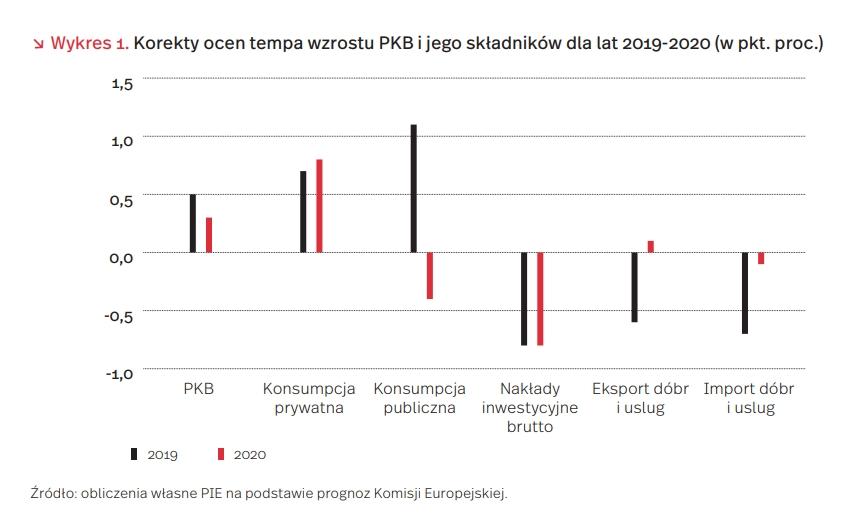 Korekty ocen tempa wzrostu PKB i jego składników dla lat 2019-2020 (w pkt. proc.)