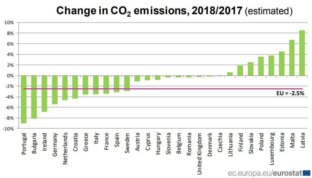 Emisja dwutlenku węgla ze spalania paliw kopalnych w Unii Europejskiej