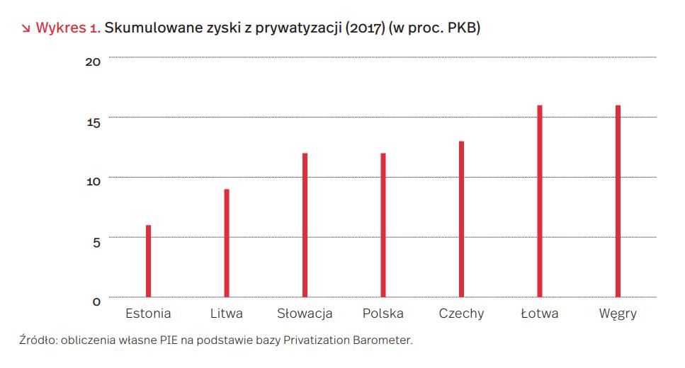 Skumulowane zyski z prywatyzacji (2017) (w proc. PKB)