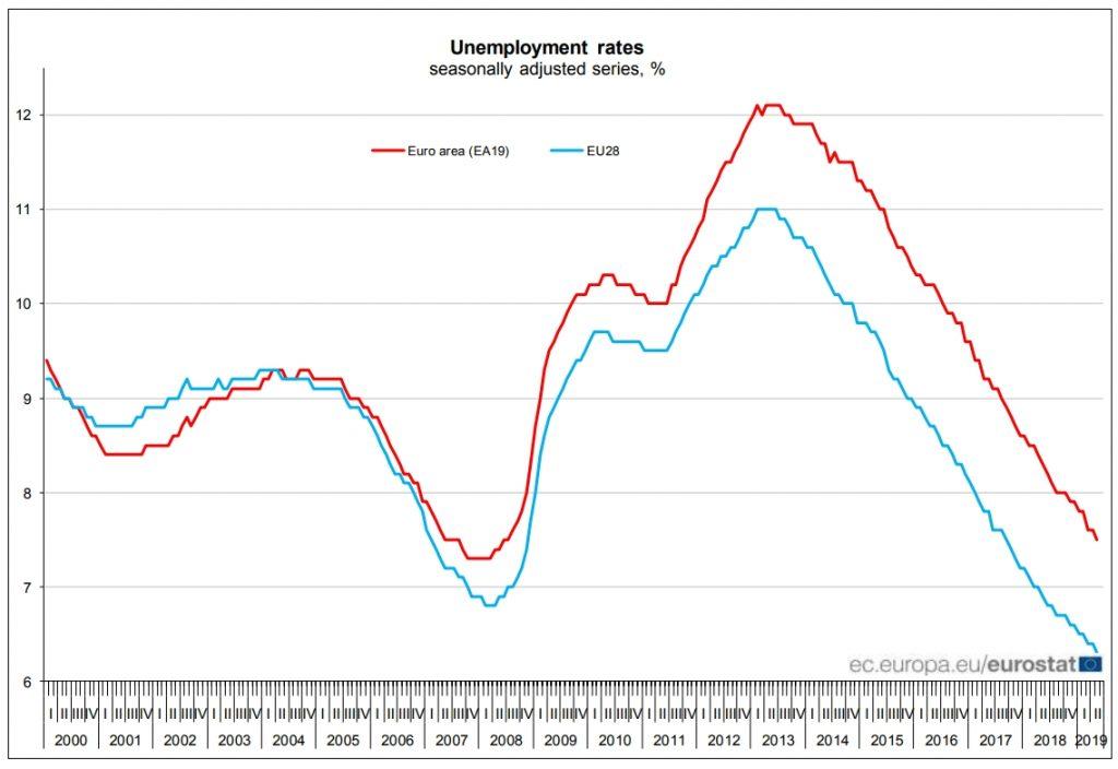 Bezrobocie w UE w latach 2000-2019