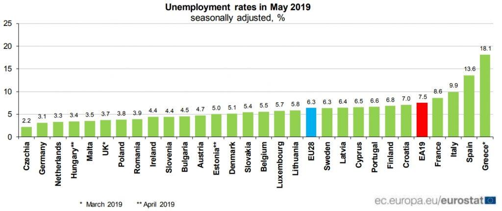 Bezrobocie w UE w maju 2019