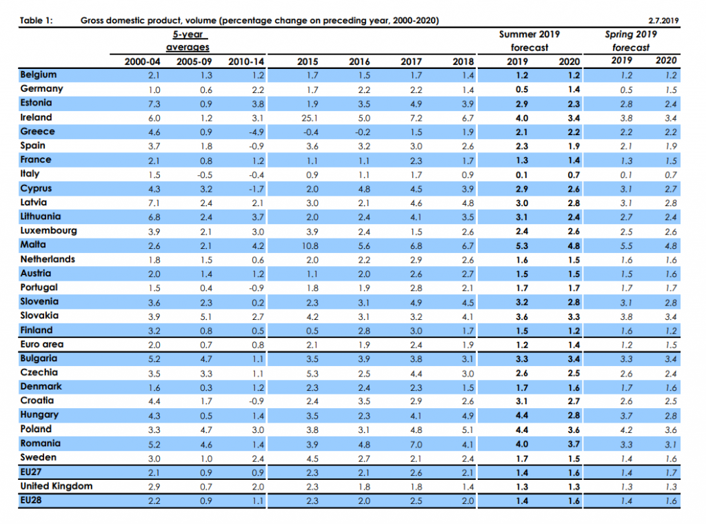 Prognozy gospodarcze dla krajów Unii Europejskiej
