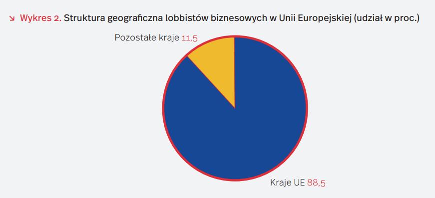 Struktura geograficzna lobbistów biznesowych w Unii Europejskiej (udział w proc.)
