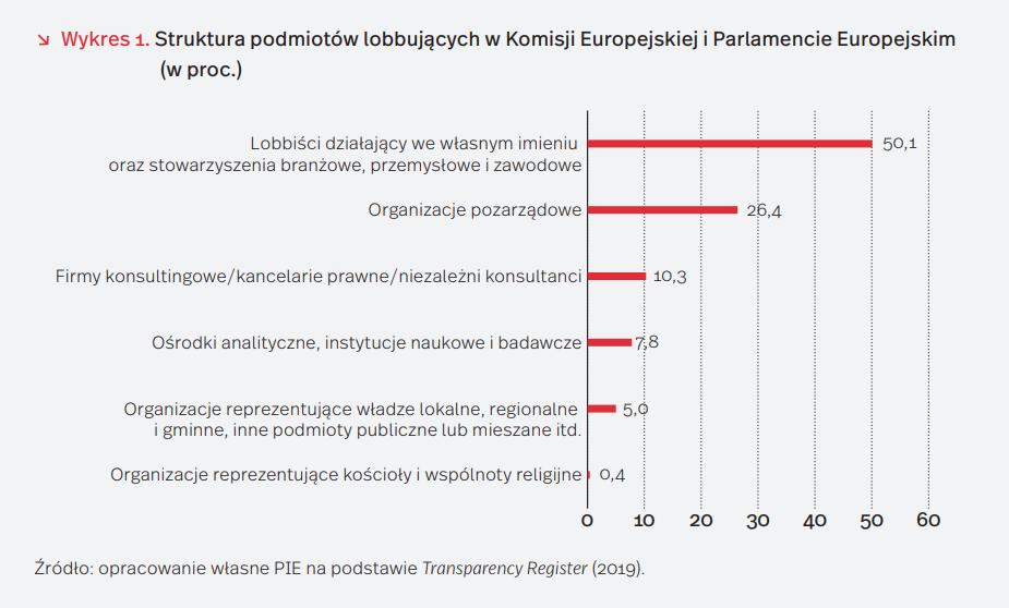 Struktura podmiotów lobbujących w Komisji Europejskiej i Parlamencie Europejskim