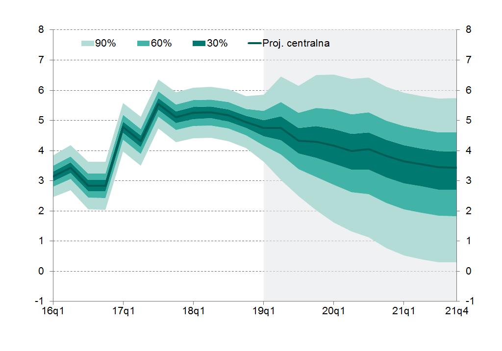 Wykres 4.1 Wzrost PKB (r/r, %)
