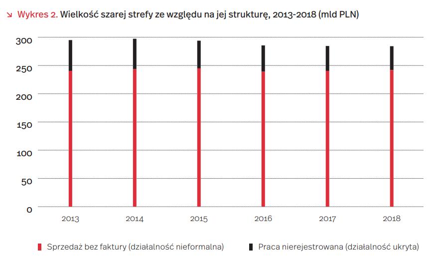 Wielkość szarej strefy ze względu na jej strukturę, 2013-2018 (mld PLN)