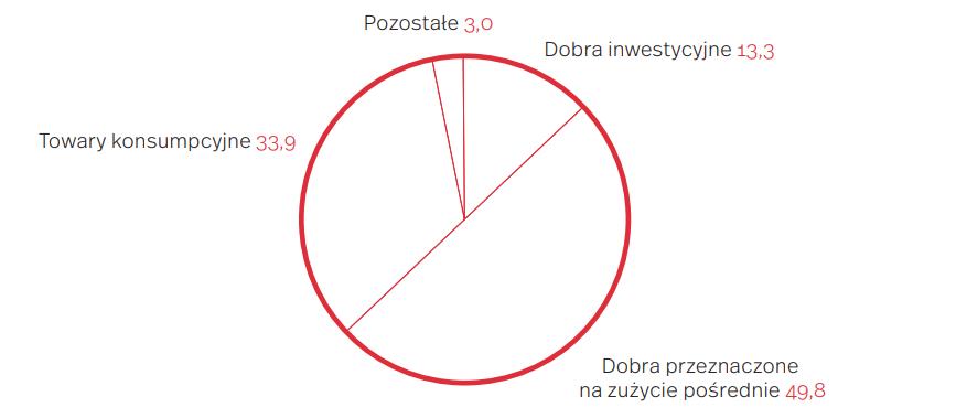 Struktura towarowa polskiego eksportu do Niemiec według wykorzystania gospodarczego towarów w okresie I-V 2019 (w proc.)