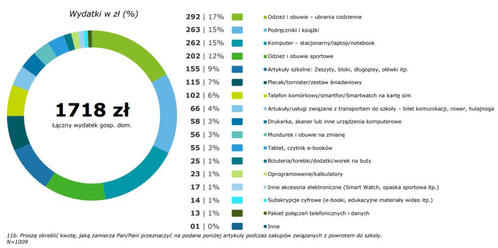 Średnio w gospodarstwie domowym wydamy 1718 zł