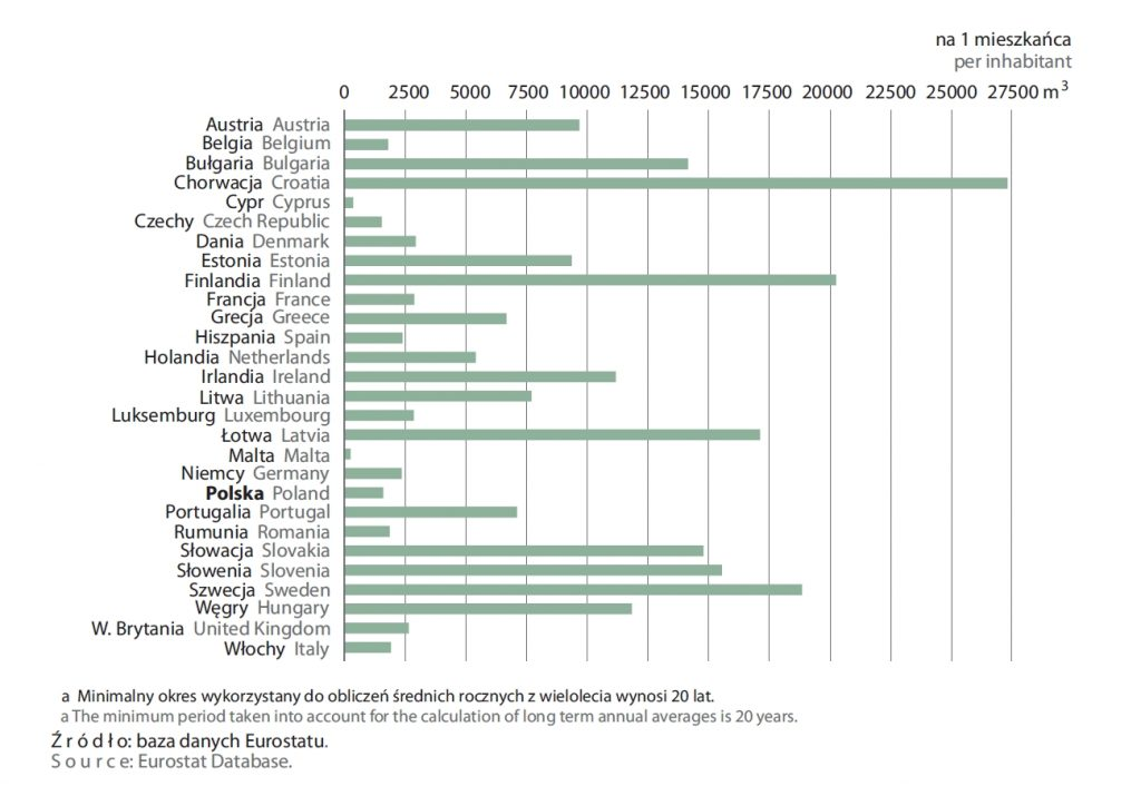Zasoby wód w krajach Unii Europejskiej (średnia z wielolecia)