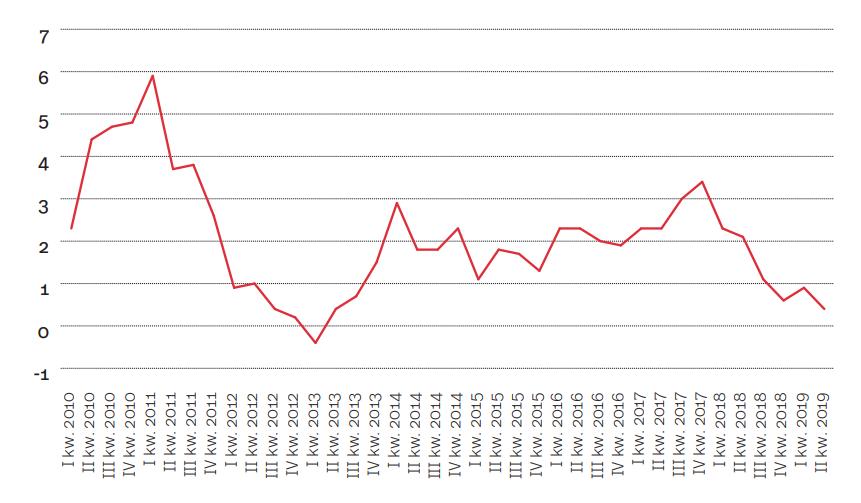Zmiana PKB w Niemczech (rok do roku)