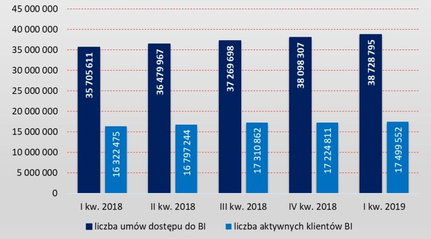 Liczba rachunków klientów indywidualnych mających zawartą umowę korzystania z usług bankowości internetowej i liczba aktywnych rachunków klientów indywidualnych w bankowości elektronicznej