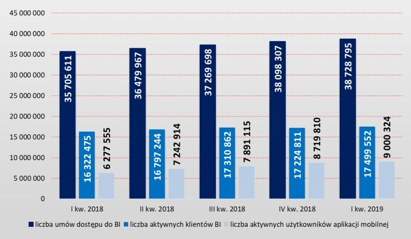 Liczba aktywnych użytkowników aplikacji mobilnej mobilnej