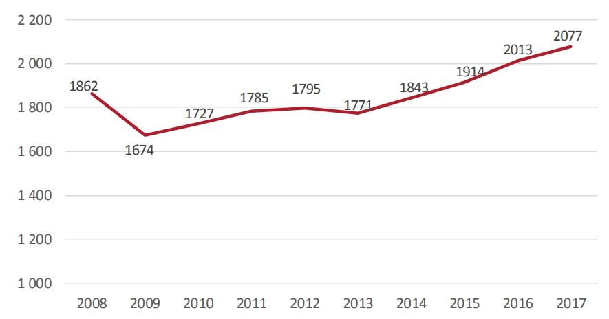 Liczba przedsiębiorstw aktywnych w Polsce w latach 2008-2017 (w tys.)